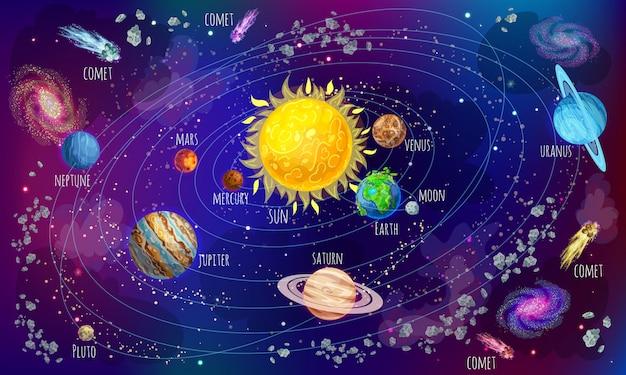 Concepto científico del sistema solar de dibujos animados