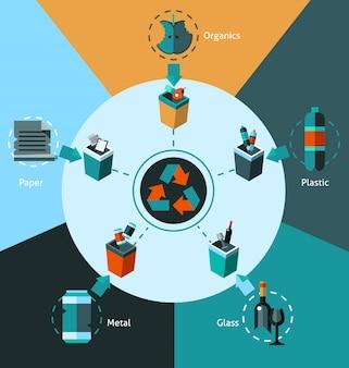 Concepto de clasificación de residuos
