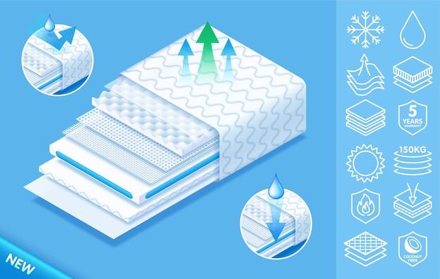 Concepto de cómodo colchón ortopédico de materiales modernos de alta calidad.