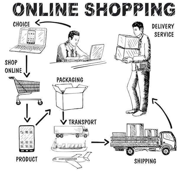 Concepto de compras en línea dibujado a mano.