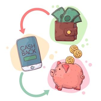 Concepto de devolución de dinero