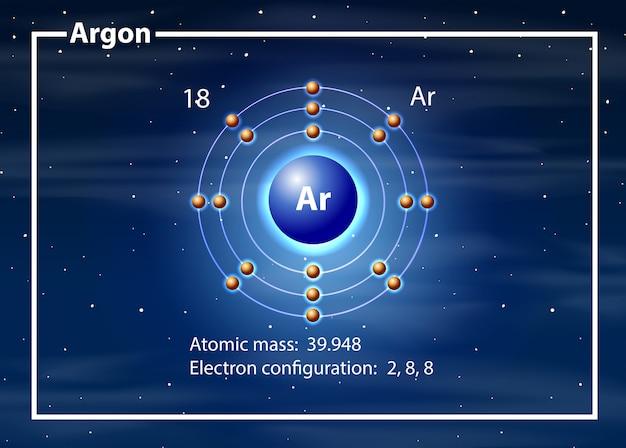 Concepto de diagrama de átomo de argón