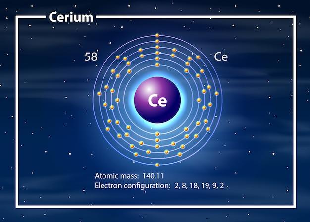 Concepto de diagrama de átomo de cerio