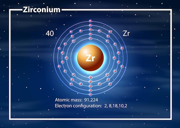 Concepto de diagrama de átomo de circonio
