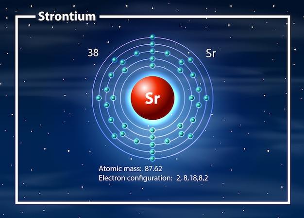 Concepto de diagrama de átomo de estroncio