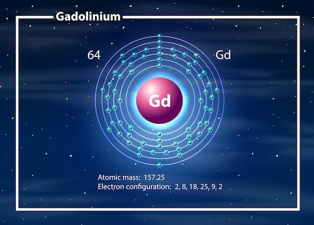 Concepto de diagrama de átomo de gadolinio