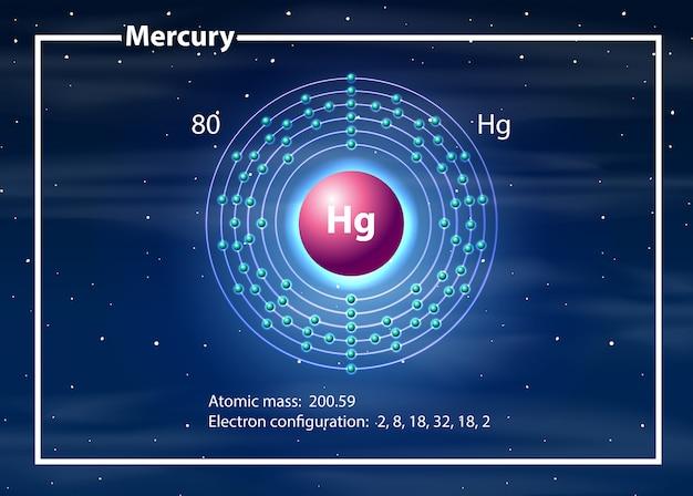 Concepto de diagrama de átomo de mercurio