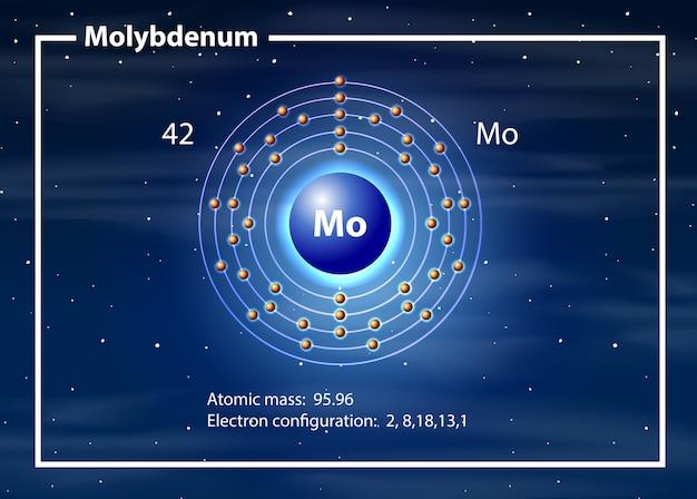 Concepto de diagrama de átomo de molibdeno