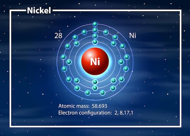 Concepto de diagrama de átomo de níquel