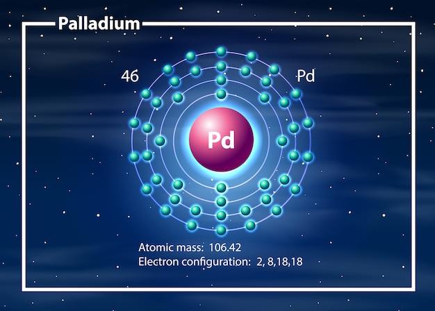 Concepto de diagrama del átomo de paladio