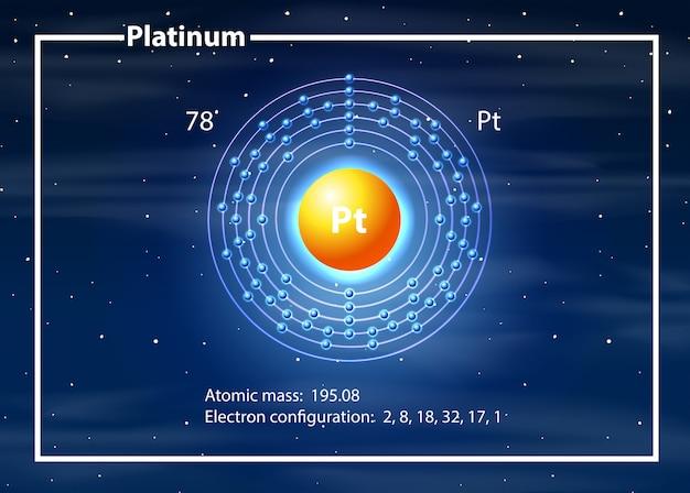 Concepto de diagrama del átomo de platino