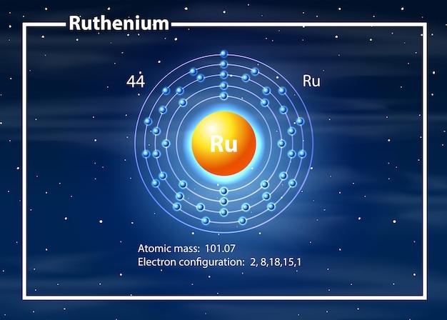 Concepto de diagrama de átomo de rutenio