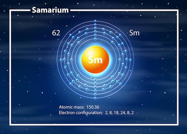 Concepto de diagrama de átomo de samario