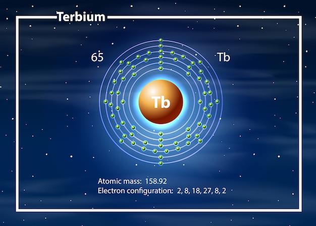 Concepto de diagrama del átomo de terbio
