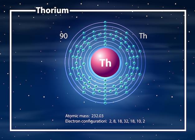Concepto de diagrama de átomo de torio