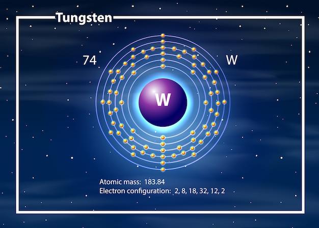Concepto de diagrama de átomo de tungsteno