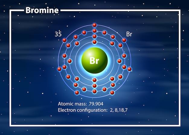 Concepto de diagrama de átomos de bromo
