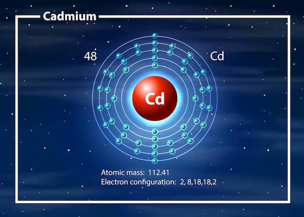 Concepto de diagrama de átomos de cadmio