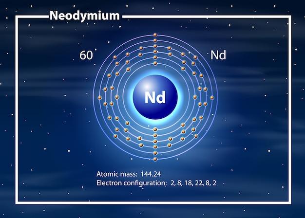 Concepto de diagrama de átomos de neodimio