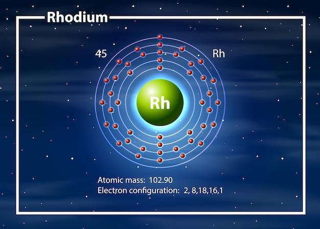 Concepto de diagrama de átomos de rodio