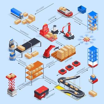 Concepto de diagrama de flujo de almacén inteligente