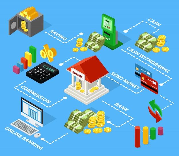 Concepto de diagrama de flujo financiero isométrico colorido