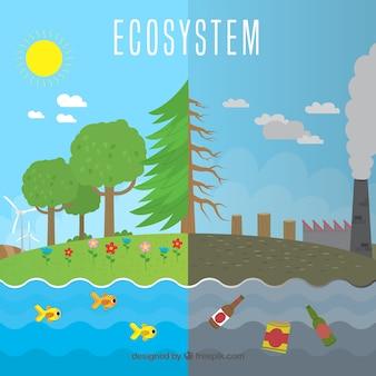Concepto del ecosistema al lado de contaminación