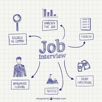Concepto entrevista de trabajo