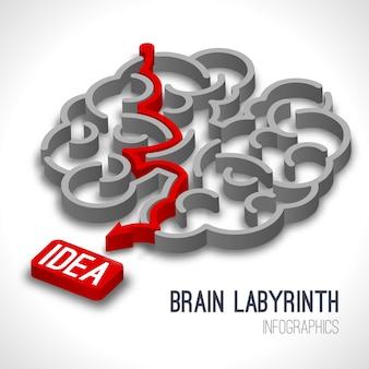 Concepto de idea de laberinto de cerebro