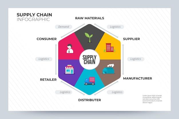 Concepto de infografía de cadena de suministro