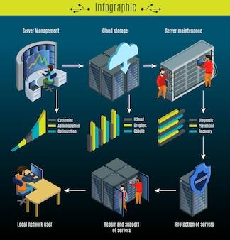 Concepto de infografía de centro de datos isométricos