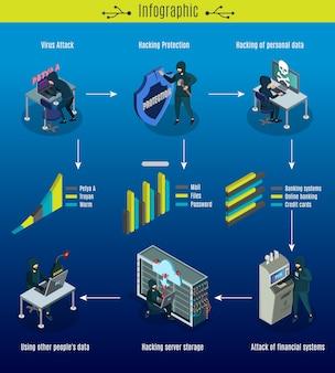 Concepto de infografía isométrica de delitos cibernéticos