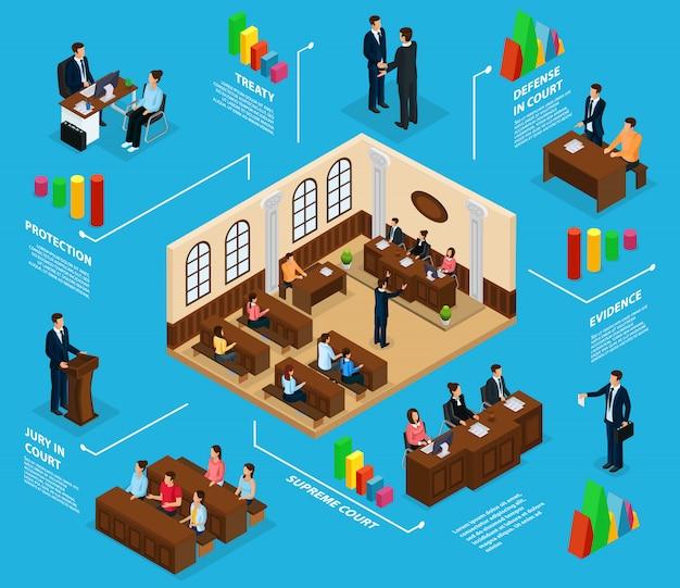 Concepto de infografía del sistema judicial isométrico con el abogado del jurado que defiende la sala de la corte suprema del cliente aislada