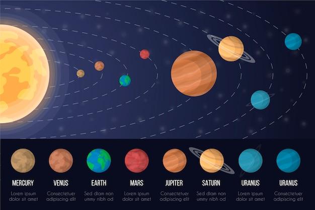 Concepto de infografía del sistema solar