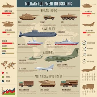 Concepto de infografía de transporte militar