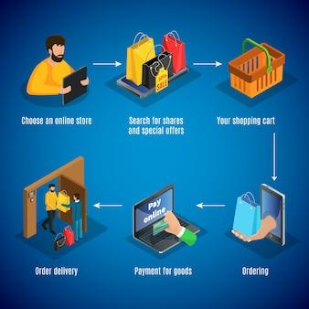 Concepto isométrico de compras en línea con pasos de elección de tienda, descuentos, búsqueda de productos, pedidos de pago y entrega de mercancías, aislado