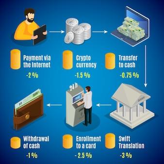 Concepto isométrico de efectivo en internet con varias tasas de comisión para diferentes operaciones en línea con dinero aislado