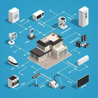 Concepto isométrico de la electrónica de consumo