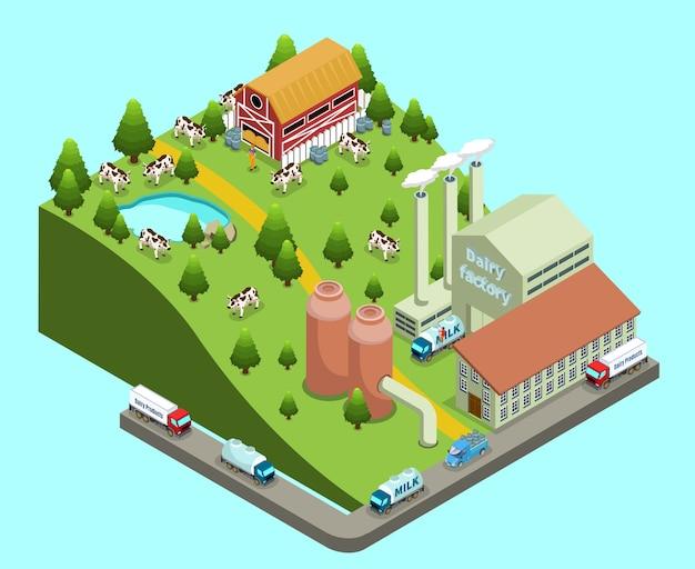 Concepto isométrico de fábrica de productos lácteos con edificios agrícolas y de plantas, vacas, granjero, transporte para entrega de productos, aislado