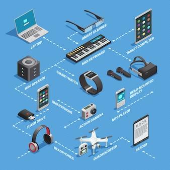Concepto isométrico de los gadgets
