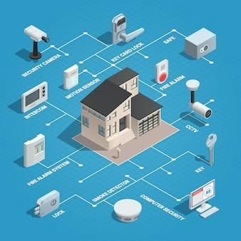 Concepto isométrico de seguridad para el hogar con imagen aislada