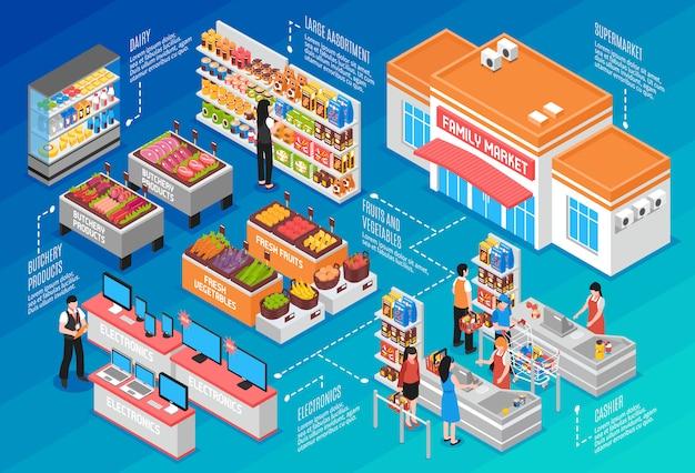 Concepto isométrico de supermercado