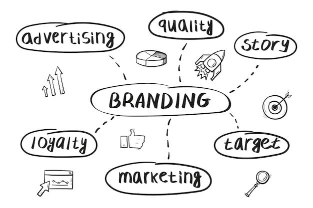 Concepto de mapa mental de marca en estilo escrito a mano.