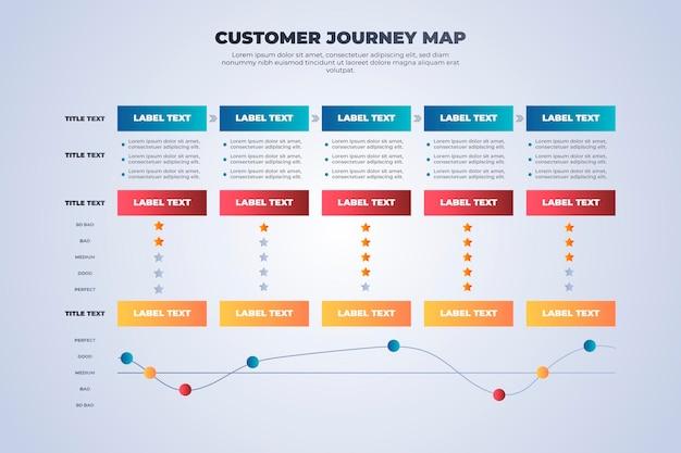 Concepto de mapa de viaje del cliente
