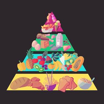 Concepto de nutrición pirámide alimenticia