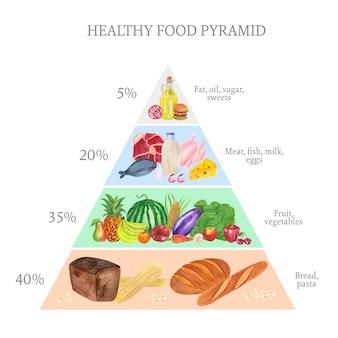 Concepto de pirámide de alimentos saludables