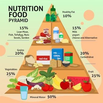 Concepto de plantilla de pirámide alimenticia