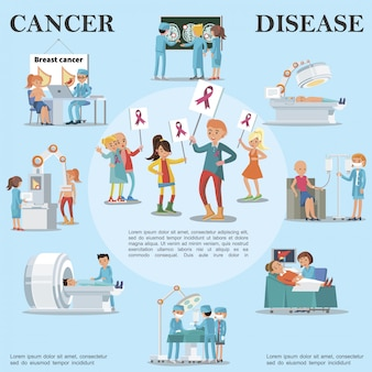 Concepto redondo de la enfermedad del cáncer con pacientes que visitan a médicos para tratamiento y diagnóstico médico oncológico y personas con carteles con cintas rosas