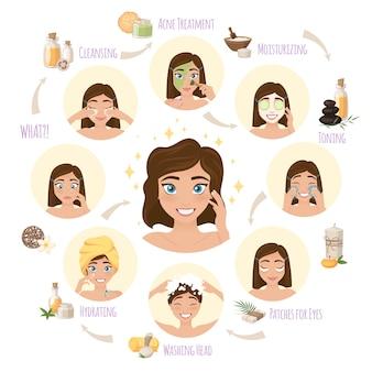 Concepto de ronda de cuidado de la piel facial