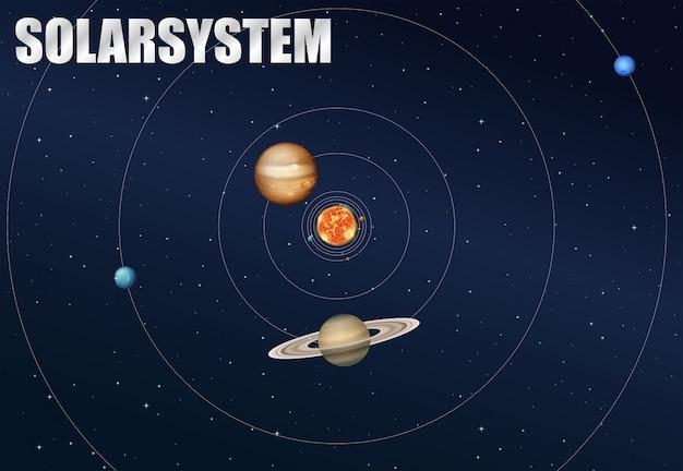 El concepto de sistema solar.
